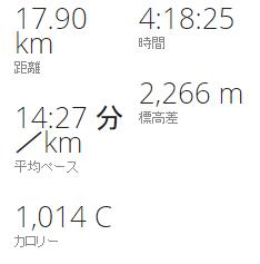 富士登山競走2014データ