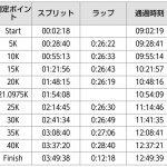 【速報】板橋Cityマラソン走ってきました!